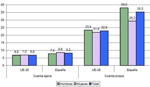 Pobreza y trabajadores pobres en España