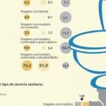 En Colombia hay dos millones de los 2.500 millones de personas sin sanitario