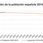 proyeccion_poblacion_española