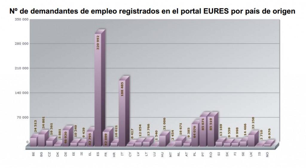 Sanitarios, el grupo de españoles que lidera la emigración al resto de la UE tras conseguir empleo