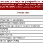 Medicina, entre las ocupaciones sanitarias con peor perspectiva laboral