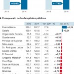 Presupuestos Sanitarios C.A.M