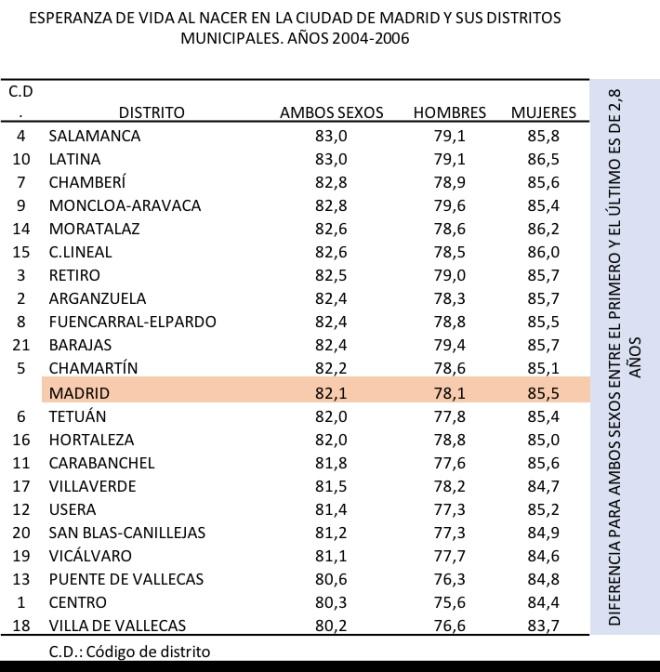 Desigualdades en esperanza de vida entre barrios de Madrid