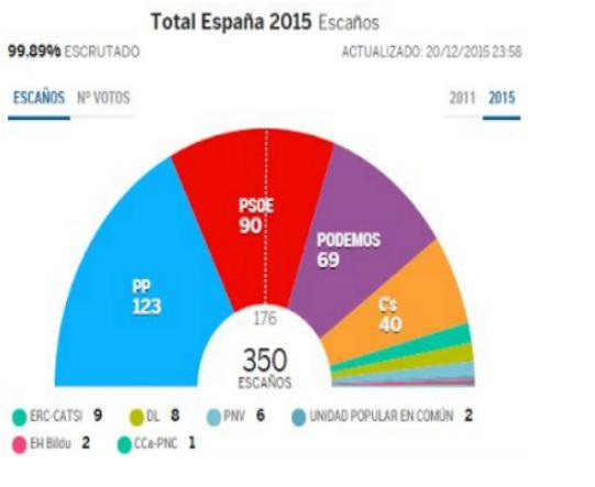 Valoración de los resultados de las elecciones generales del 20-D de 2015