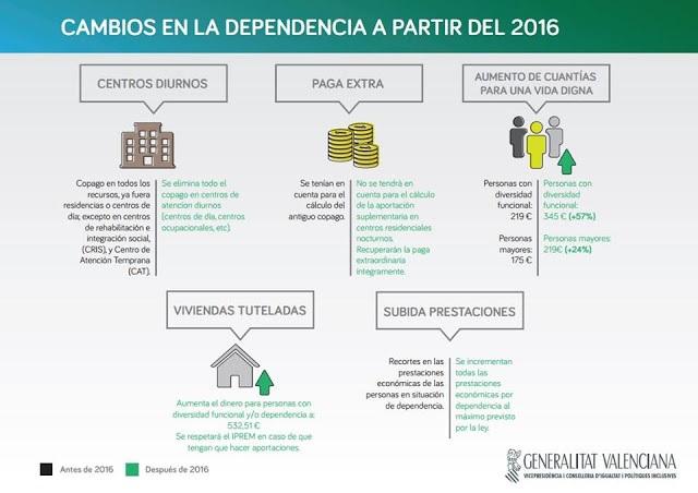 Dependencia25