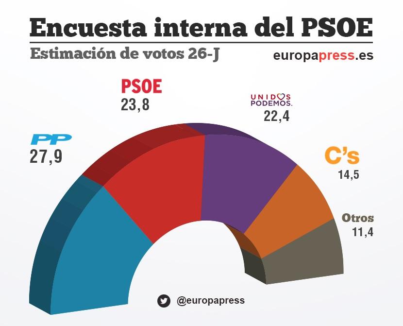 El PSOE crece, evita el 'sorpasso' y se sitúa a 4 puntos del PP, según un sondeo propio