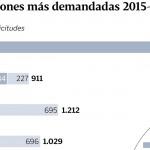 Preferencias Estudiantes Gallegos