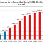 Fondo de Reserva de Pensiones