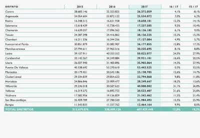 El presupuesto del distrito de Fuencarral-El Pardo aumenta en 2017 un 12,8%