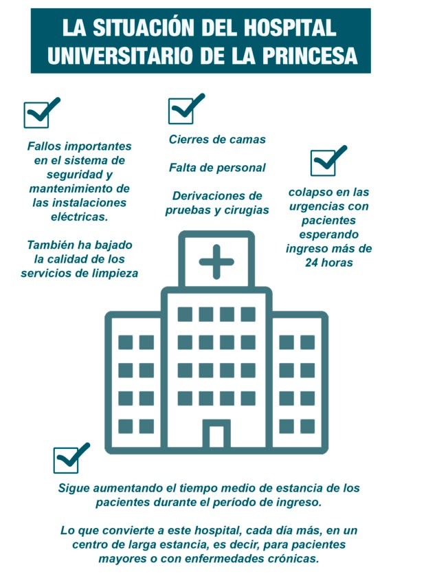 LA SITUACIÓN DEL HOSPITAL DE LA PRINCESA